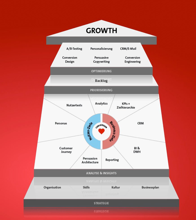 The Growth Canvas