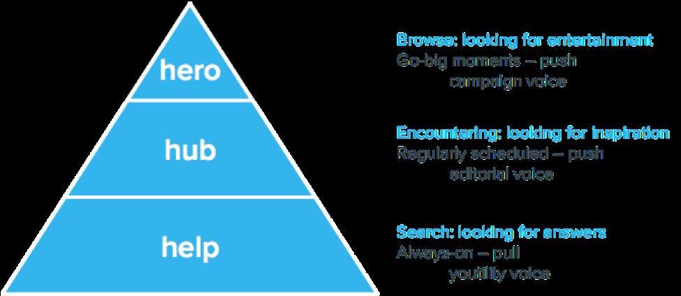 4. contentmarketingstrategie - contentpiramide.png