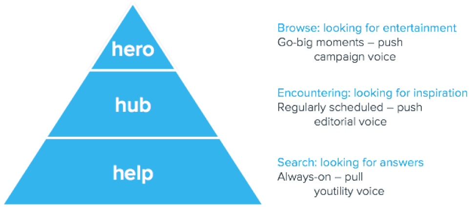 4. contentmarketingstrategie - contentpiramide.png