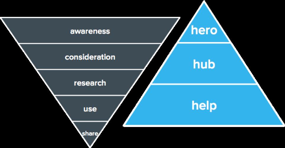 4. contentmarketingstrategie - customer journey x contentpiramide.png