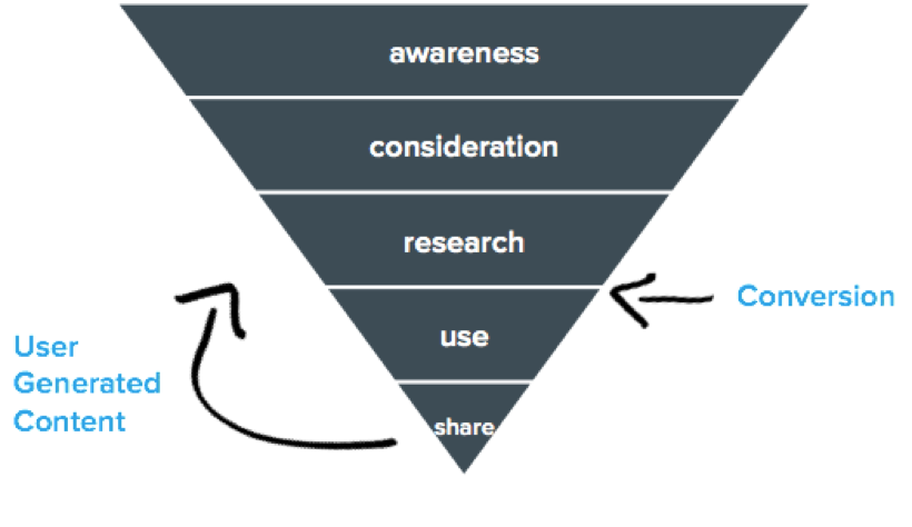 4. contentmarketingstrategie - customer journey.png
