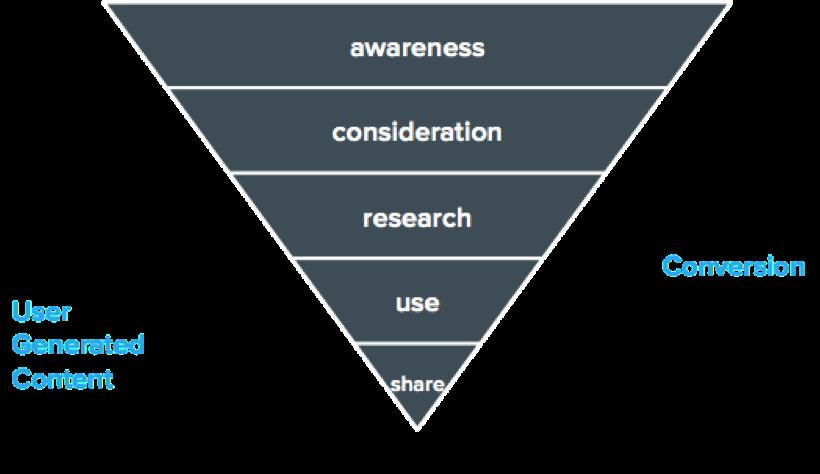 4. contentmarketingstrategie - customer journey.png