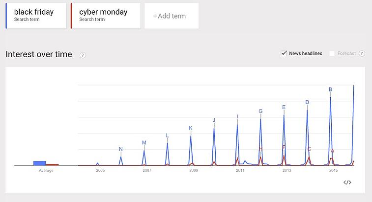 Google_Trends_-_Web_Search_interest__black_friday__cyber_monday_-_Worldwide__2004_-_present.jpg