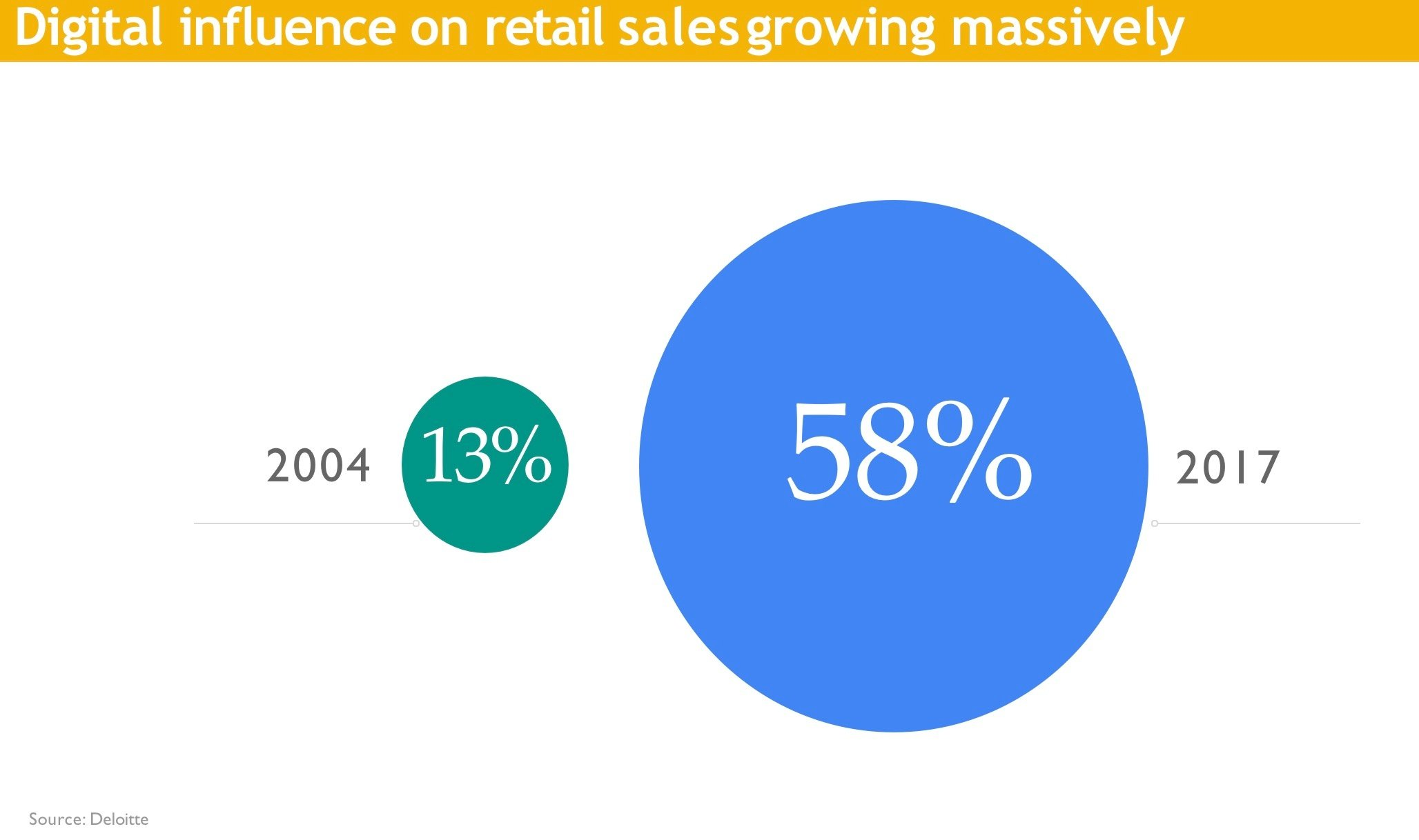 digital-influence-on-retail-sales