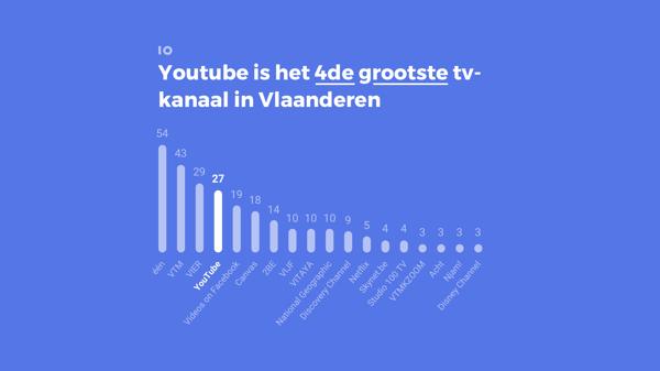 YouTube is het vierde grootste tv-kanaal in Vlaanderen