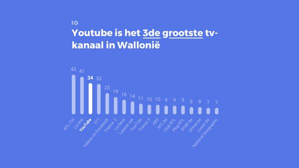YouTube is het derde grootste kanaal in Wallonie
