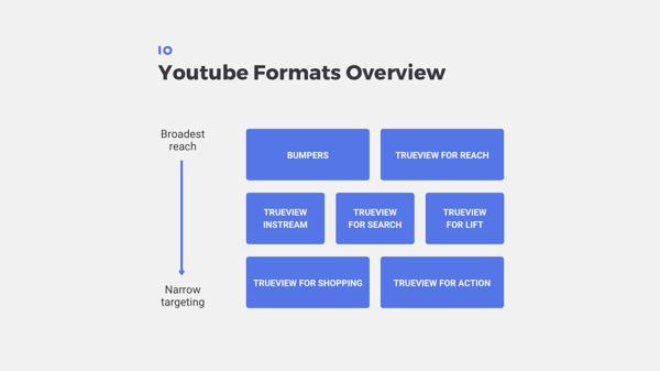 Overzicht van YouTube Formats voor ads