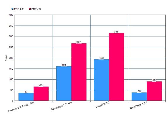 PHP 5 vs 7 benchmarks
