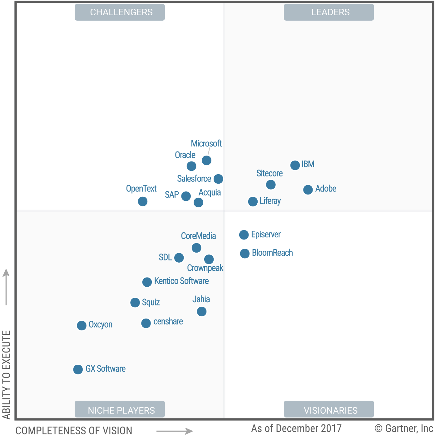 Gartner-januari-2018 Magic Quadrant for Digital Experience Platforms