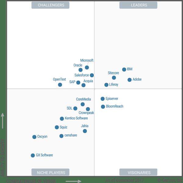 Gartner-januari-2018 Magic Quadrant for Digital Experience Platforms