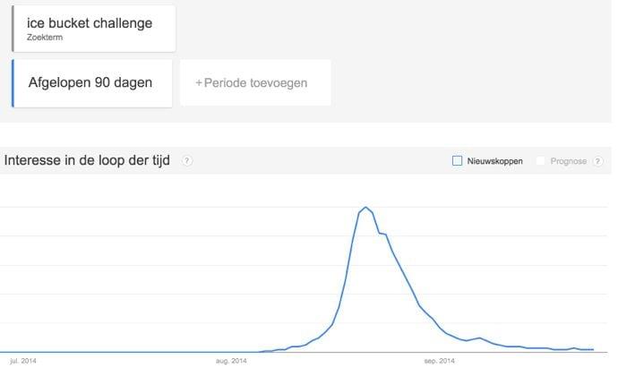 Google Trends Ice Bucket Challenge