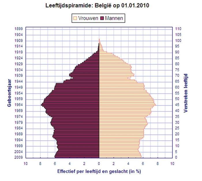 Leeftijdspiramde België