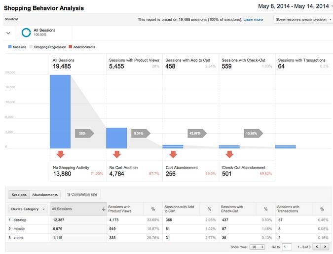 Advanced ecommerce universal analytics