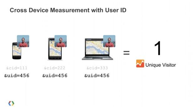 user id universal analytics