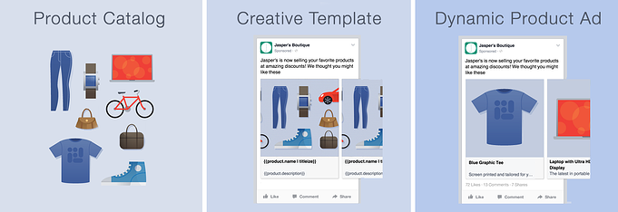 facebook_dynamic_product_ads.png