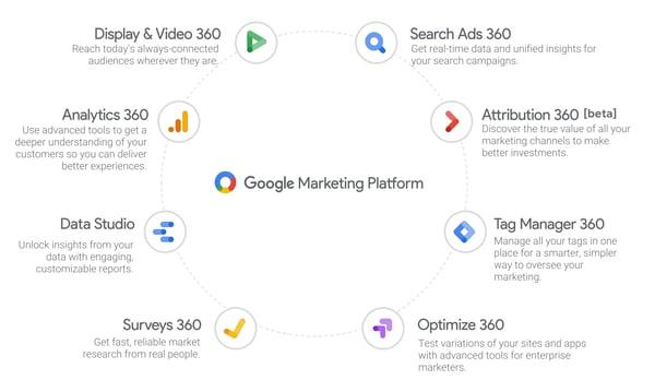 google-marketing-platform.png?width=600&name=google-marketing-platform.png