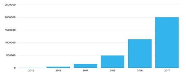 Gebruikersaantal Secret Santa Organizer verdubbelt elk jaar