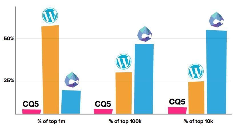 wordpress-versus-drupal