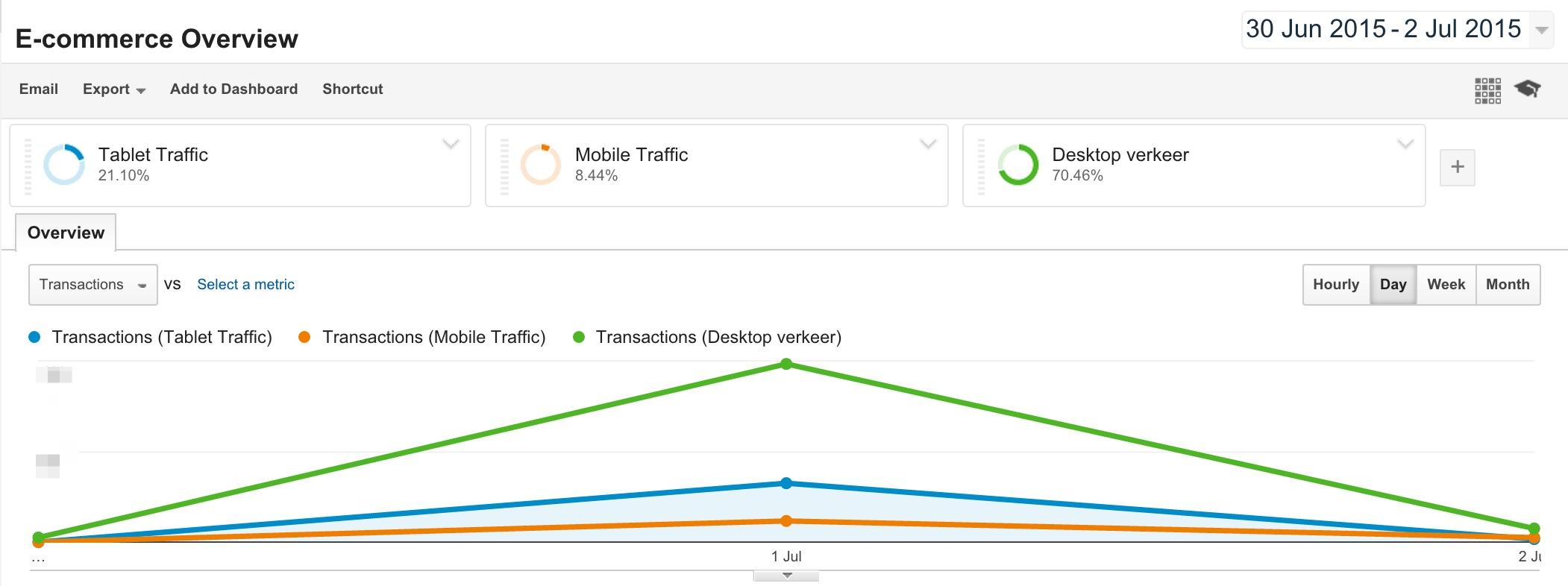 E-commerce_Overview_-_Google_Analytics-mobile