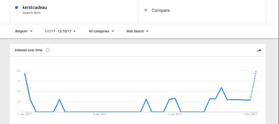 Kerstcadeau - Google Trends.png
