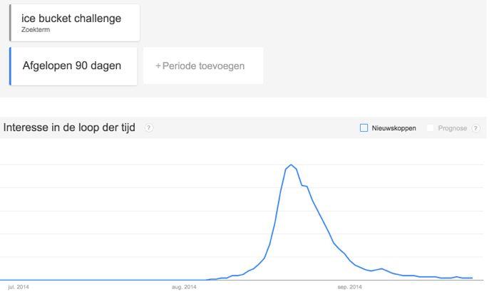 Google-Trends-ice-bucket-challenge.jpg