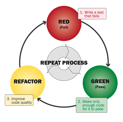 red-green-refactorFINAL2.png