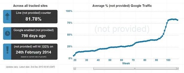 Google draait de trefwoordenkraan toe, tegen februari 2014 zouden alle zoektermen not provided moeten zijn in Google Analytics.
