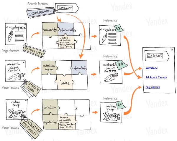 matrixnet yandex seo algoritme