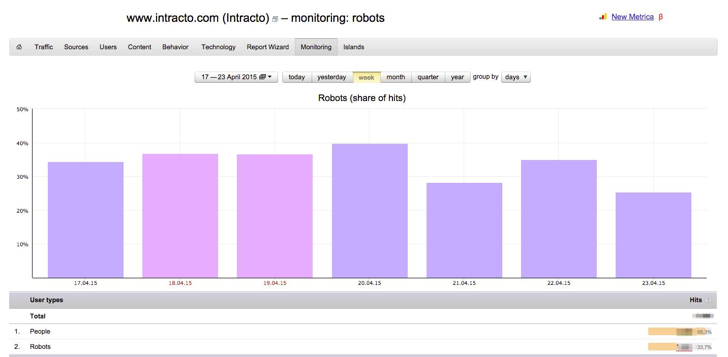 yandex metrica robots